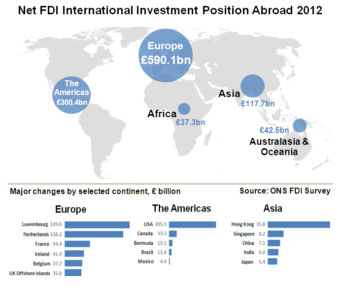 Net FDI International Investment Position Abroad 2012
