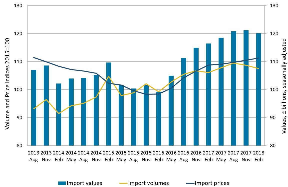 Import volumes decrease was larger than import prices increase, therefore the value of goods imports decreased.