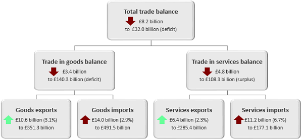 The total trade deficit widened £8.2 billion in the 12 months to January 2019.