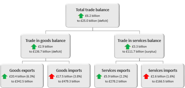 Total trade balance has improved by £6.2 billion in the twelve months to June 2018.