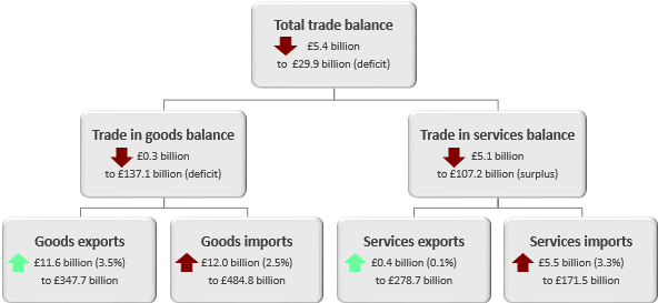 The total trade balance has declined by £5.4 billion in the 12 months to October 2018.