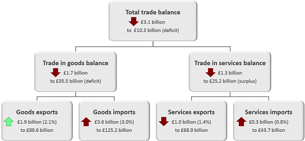 The total trade balance has declined by £3.1 billion in the three months to October 2018.