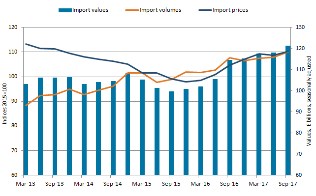 Import volumes increase was larger than the increase in prices, so value of goods imports increased.