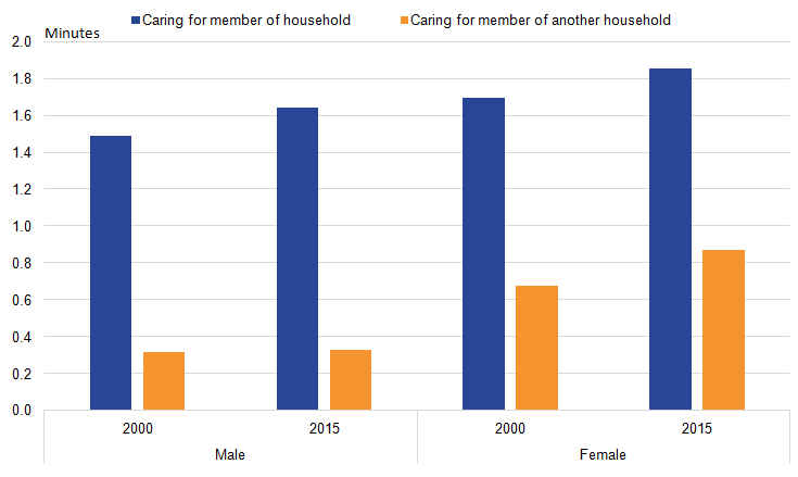 Most adult care is given by females and for adults in their own households.