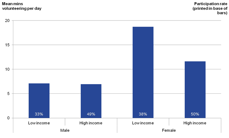 Those women from low income households performed a higher average time volunteering than those women from high income households.