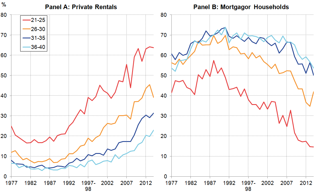 The incidence of private rentals has been particularly marked among 21-25 year olds.