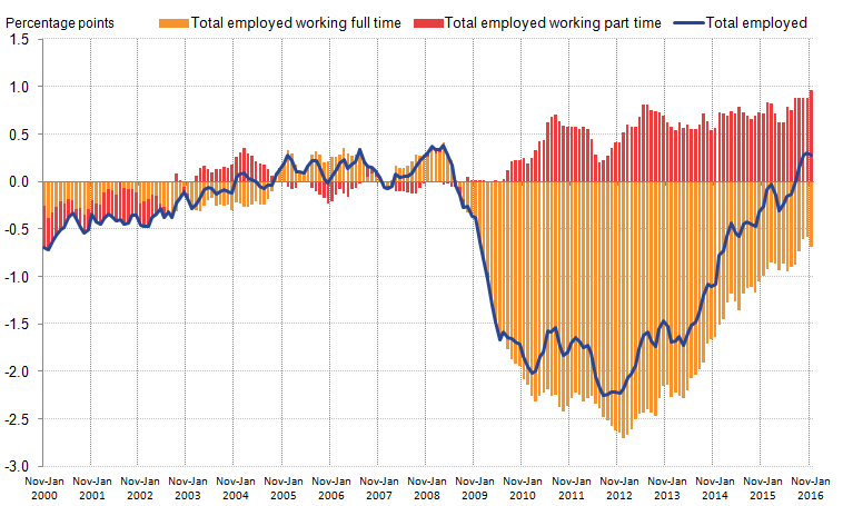 The trend in towards part-time workers appears to have accelerated during the economic downturn.