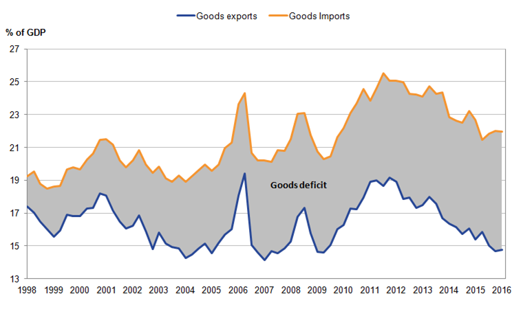 UK goods deficit has widened to 7.2% of GDP in 2015