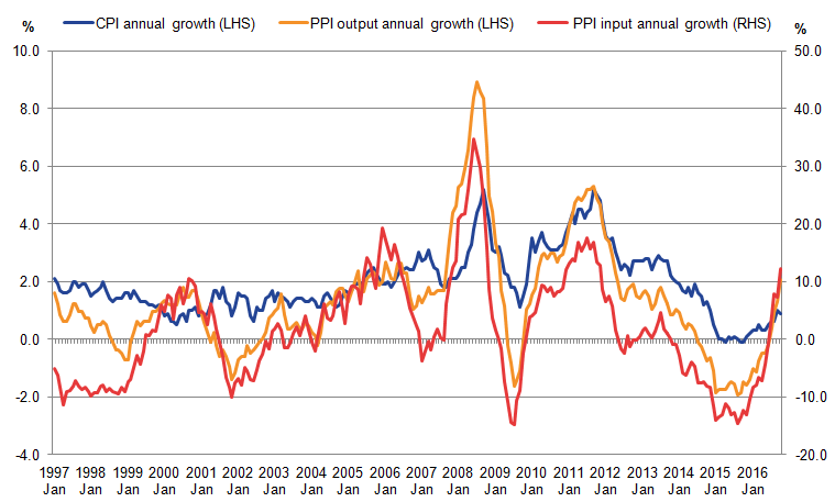 PPI input and output indices move in broadly similar ways over time, although PPI input prices are more volatile.