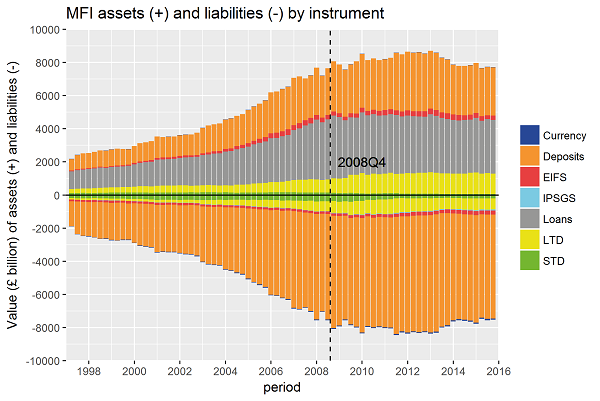 The majority of banks liabilities are in deposits; asset holdings are mostly in loans or deposits.
