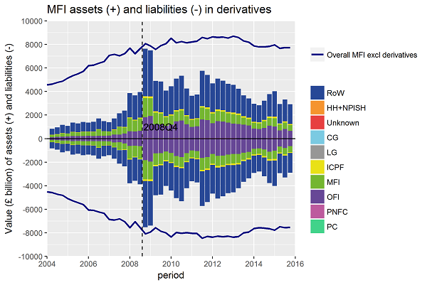 Banks' derivatives activities greatly increased between 2004 and 2009, particularly with other countries.