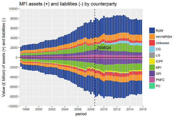 Counterparty breakdown of banks' balance sheet, which increased fourfold between 1997 and 2008.