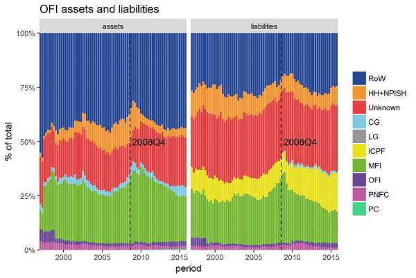 Shadow banks' interconnectedness with formal banks increased in the run up to the crisis.