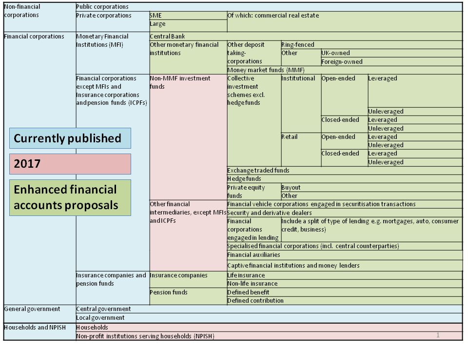 A diagram detailing the improved economic sector breakdown, incorporating new amendments to proposed sub-sector breakdowns.
