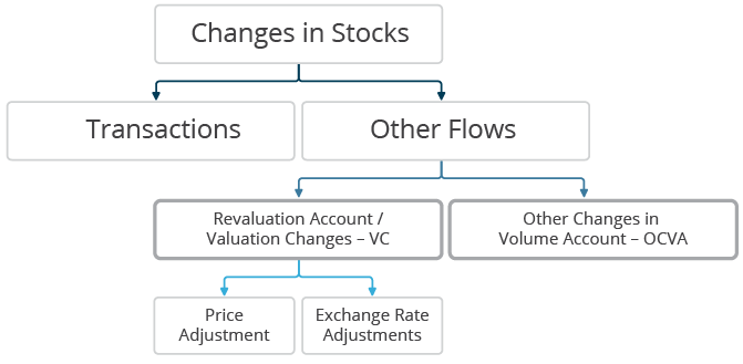 Changes in stocks are due to transactions and other flows in the financial accounts