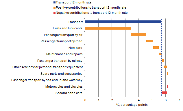 Transport prices increased mainly due to fuels and lubricants price growth caused by rises in oil price.