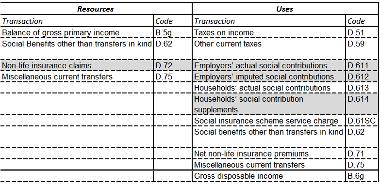Secondary distribution of income account