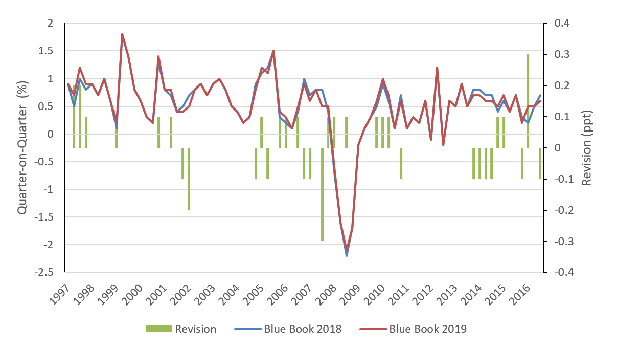 Indicative estimates for Blue Book 2019 show that the quarterly path is largely unchanged, though there are some revisions around the turning