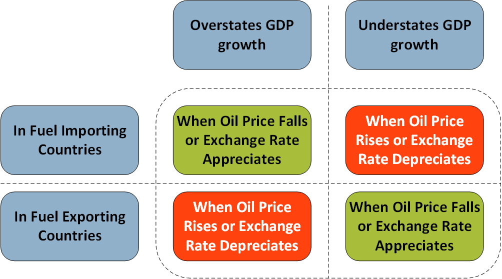 This diagram shows the bias that will follow from using single deflation when there are changes to either oil prices or exchange rates, for countries that either import or export fuel.