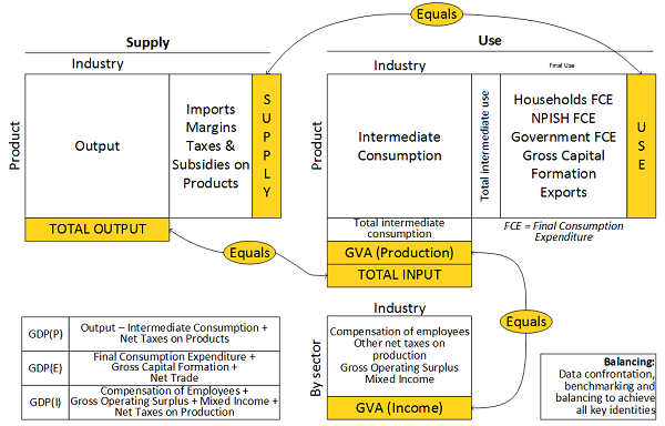 Supply and use tables framework and in particular the balancing identities and how the three GDP approaches can be measured within it.