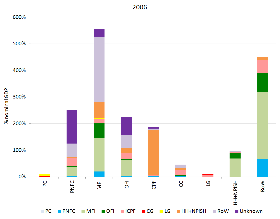 Shows counterparty relationships (on the asset side) for each sector's financial liabilities, represented for 2006.
