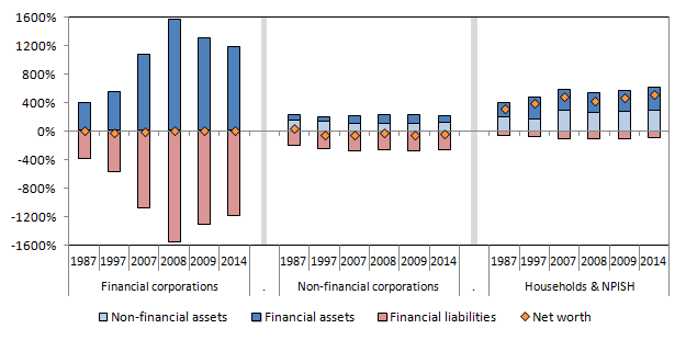 Shows financial and non-financial assets and liabilities for headline sectors of the UK economy.