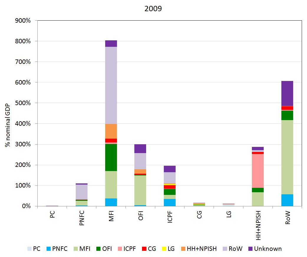 Shows counterparty relationships (on the liability side) for each sector's financial assets, represented for 2009.