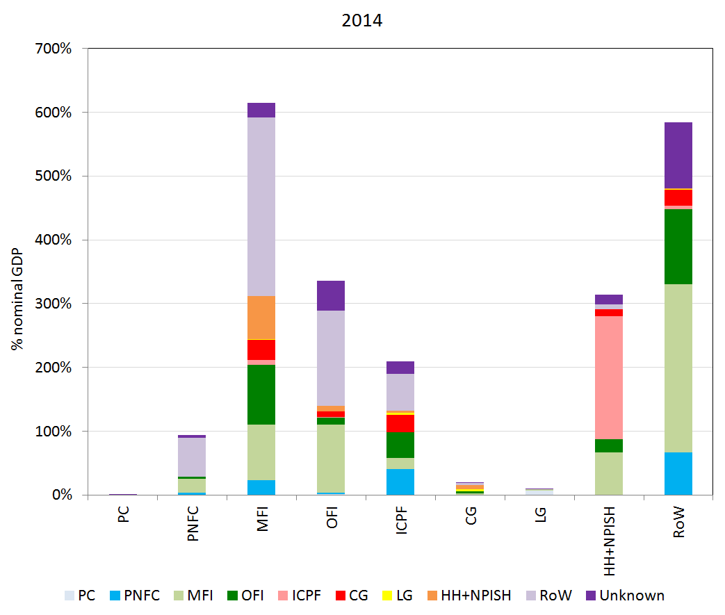 Shows counterparty relationships (on the liability side) for each sector's financial assets, represented for 2014.