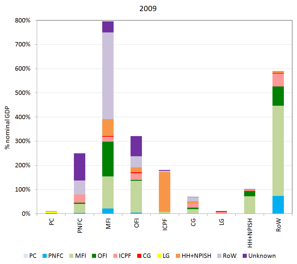Shows counterparty relationships (on the asset side) for each sector's financial liabilities, represented for 2009.