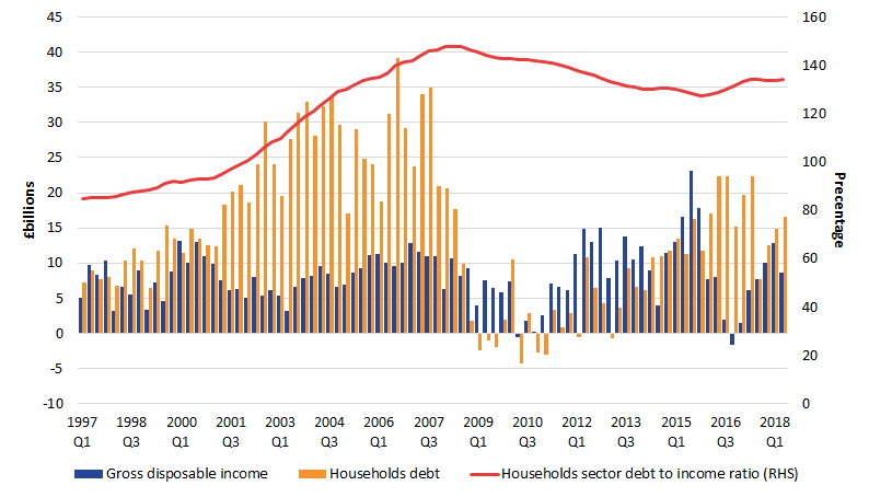 Households debt to income ratio grew in Quarter 2 2018 as their debt grew faster than their income