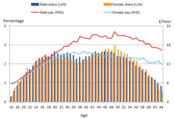 The employment share of females drops by around a third of a percent  between the ages of around 28 years to around 40 years. Increases in shares from 40 to 52 are not matched by increase in earnings rates.