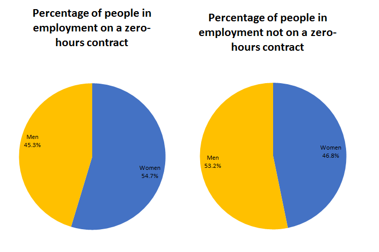 "Women make up a bigger share of those reporting working on ""zero-hours contracts"" (54.7%), compared with their share in employment not on ""zero-hours contracts"" (46.8%)."
