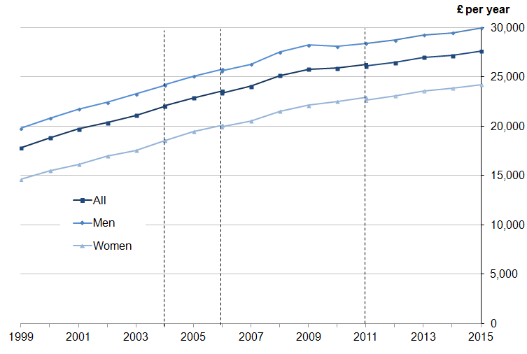 Figure 6: Median full-time gross annual earnings by sex, UK, 1999 to 2015