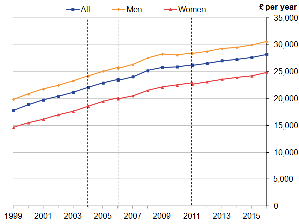 Annual earnings for all, male and female employees have increased, with men consistently earning more than women.