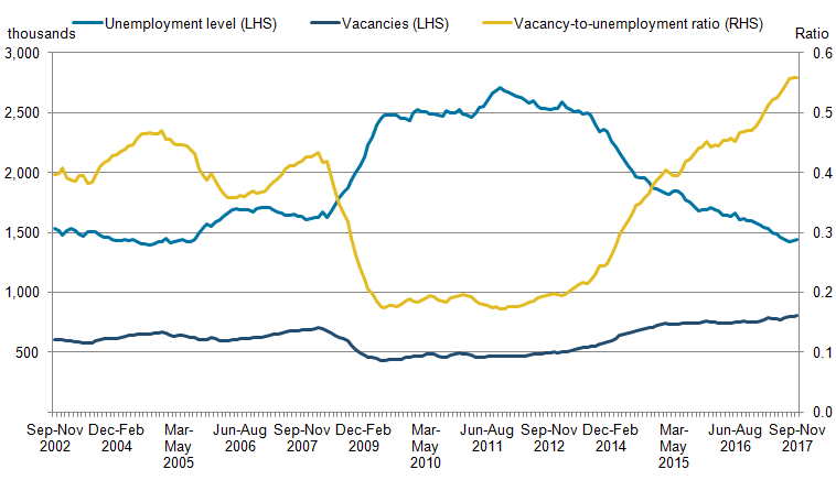Since the economic downturn, unemployment increased and vacancies fell. In 2017, the vacancy-to-unemployment ratio increased.