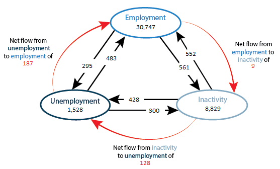 he net flow from unemployment to employment has decreased since last quarter.