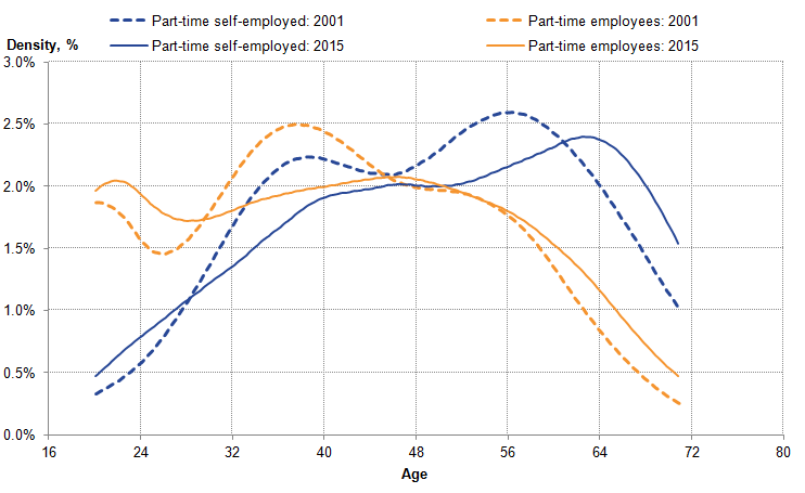 Age profile differs between part-time self-employed and part-time employees.