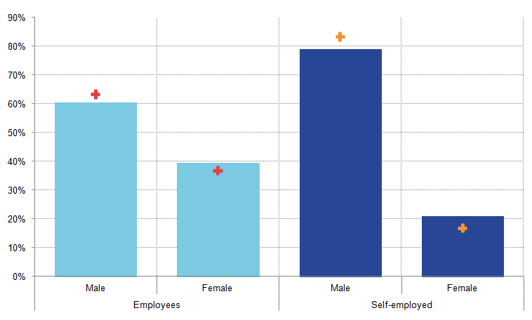 Ratio of males to females higher in self-employment than among employees.