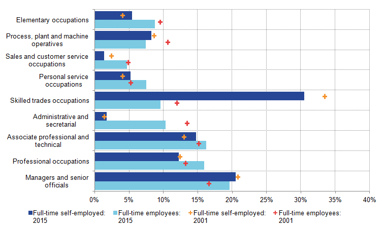 Changes in the prominence of full-time self-employment differ across occupations.