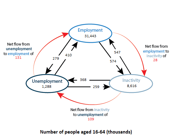 There was a net flow of 131,000 from unemployment to employment.
