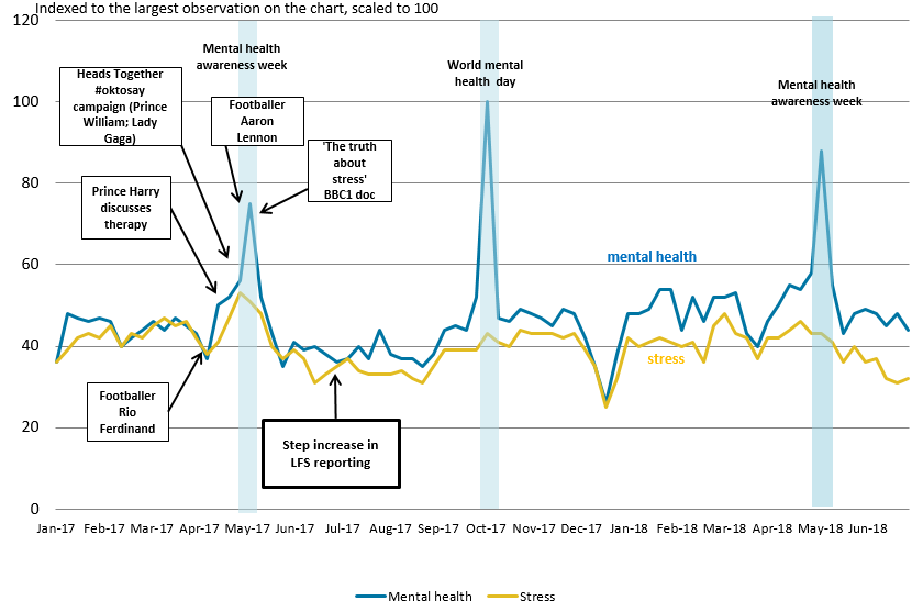 The three spikes of search volumes for mental health in April to May 2017, October 2017 and May 2018 have been annotated with significant media stories, with mental health weeks at the height of the peaks.