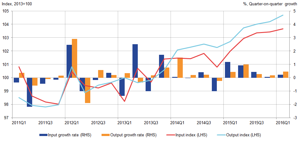 While total public services input have generally increased, output have grown slightly stronger.