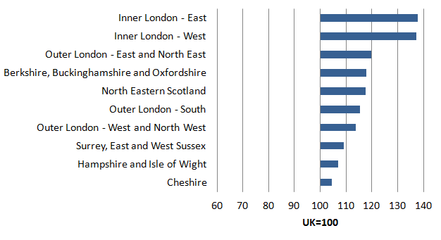 In 2014, all five NUTS2 subregions in the Greater London area ranked among the ten most productive in the UK in terms of GVA per hour worked.