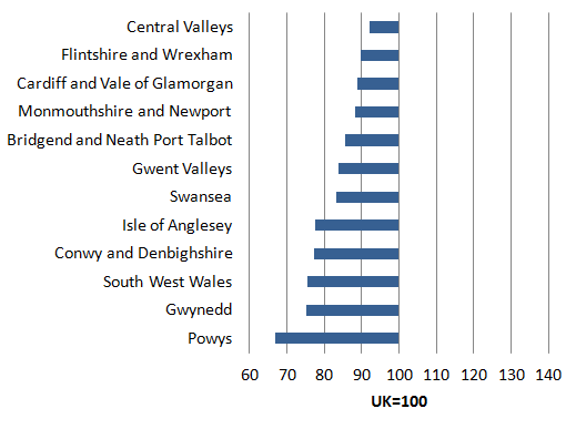 In 2014, productivity levels in all NUTS3 subregions in Wales were below the average for UK.