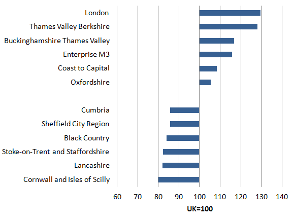 In 2014, London was the Local Enterprise Partnership with the highest productivity, almost 30% above the UK average. All the six top performing Local Enterprise Partnerships were located within the regions of the Greater South East.