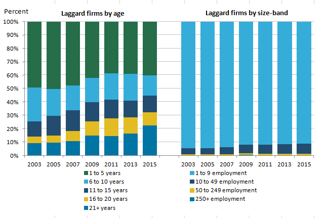 Laggards are most commonly young and the vast majority are small firms.
