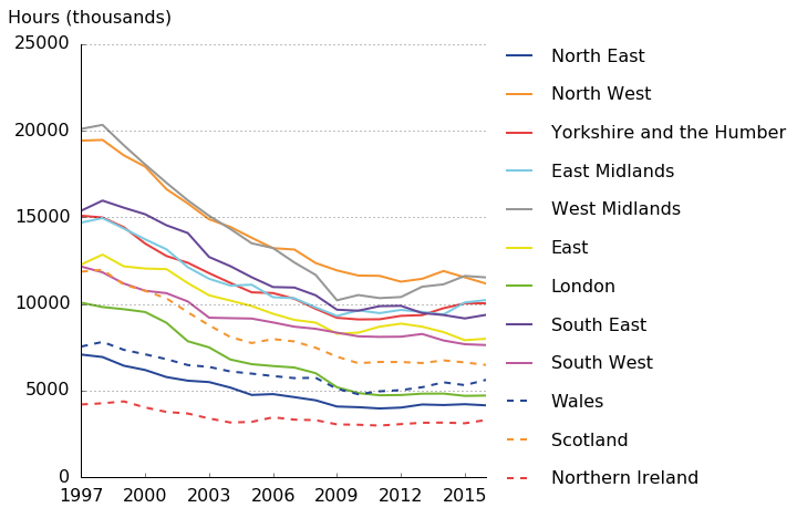 Total hours in manufacturing have fallen across all 12 regions