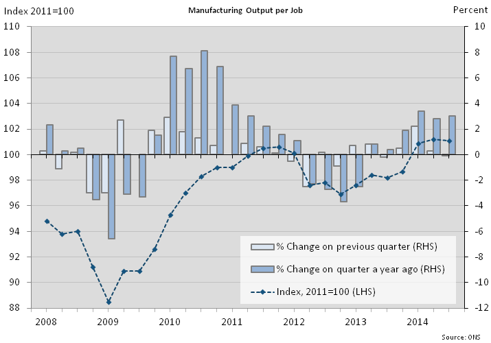 Figure 7: Manufacturing output per job