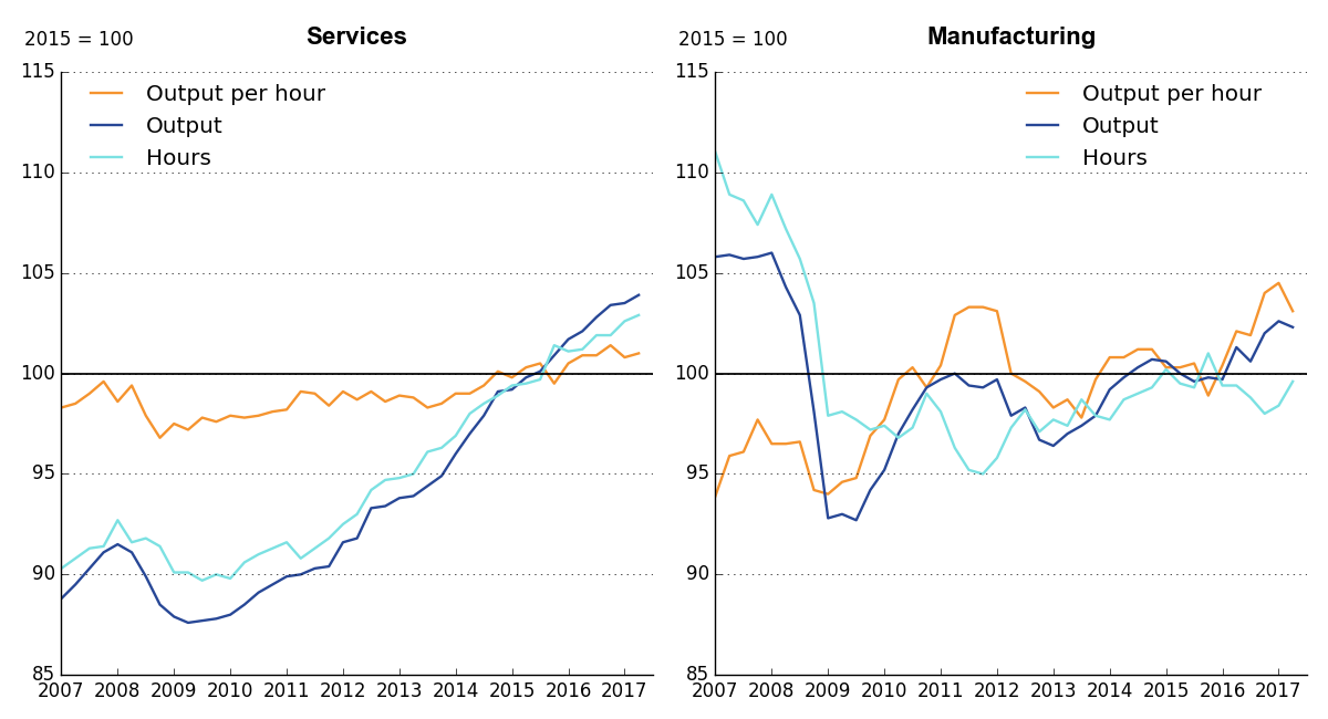 Growth in services output continues to exceed services hours; manufacturing trends are more variable.