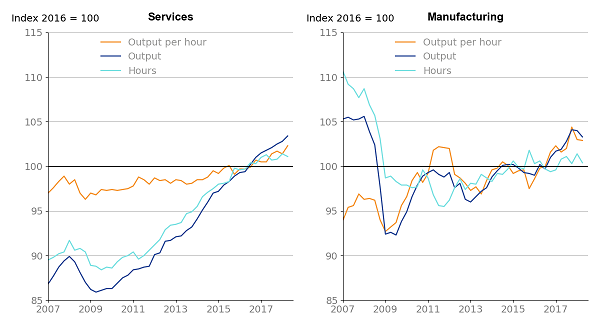 Services output per hour is up 0.9% from the previous quarter, manufacturing output per hour is down 0.1%.